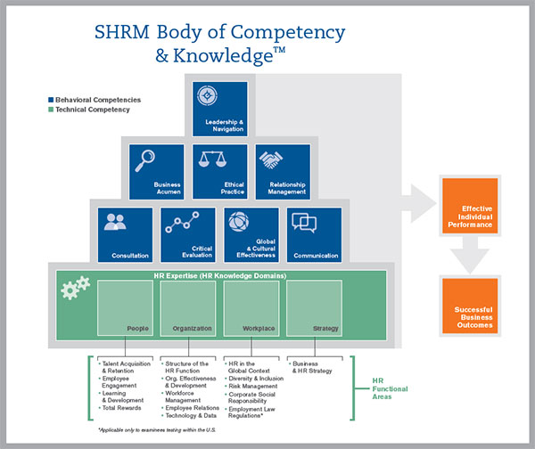 shrm cp/scp certification prep: human resources certification ...